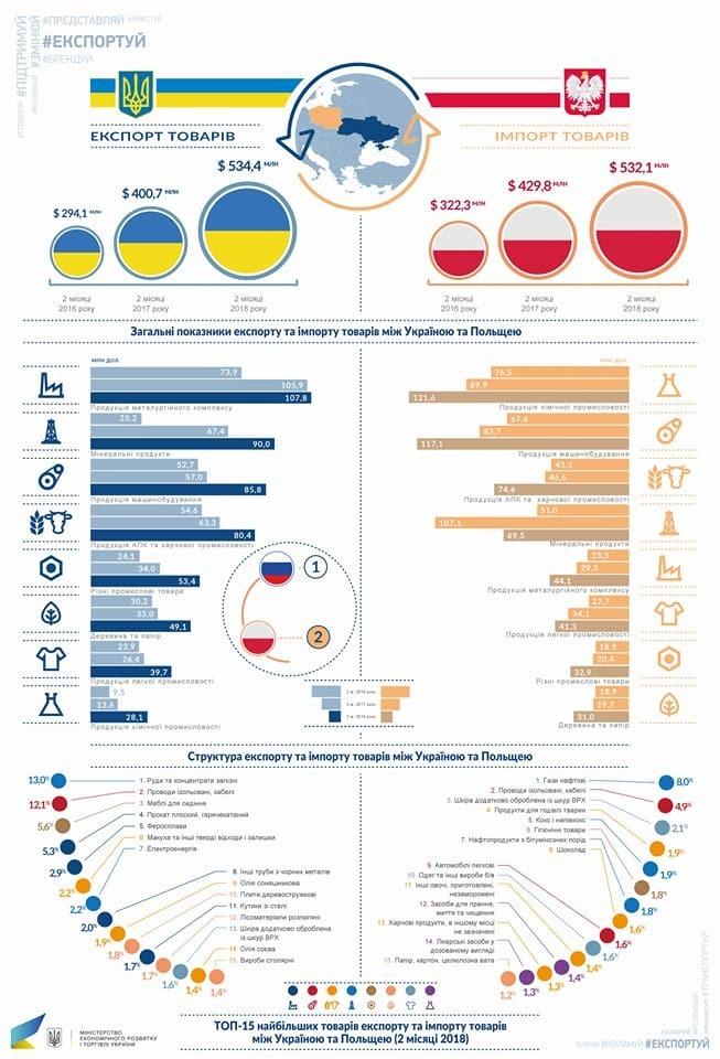 Инфографика, министерства экономического развития и торговли Украины
