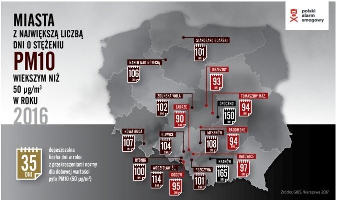 Смог в Польше