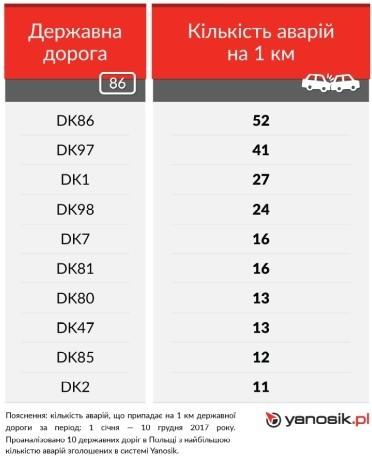 10 самых аварийных государственных дорог в Польше 2017