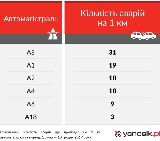 Кількість аварій на автомагістралях в Польщі 2017
