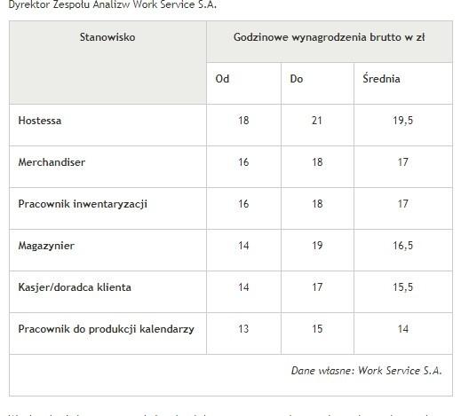 Компания Workservice.pl  опубликовала данные о уровне зарплат в декабре