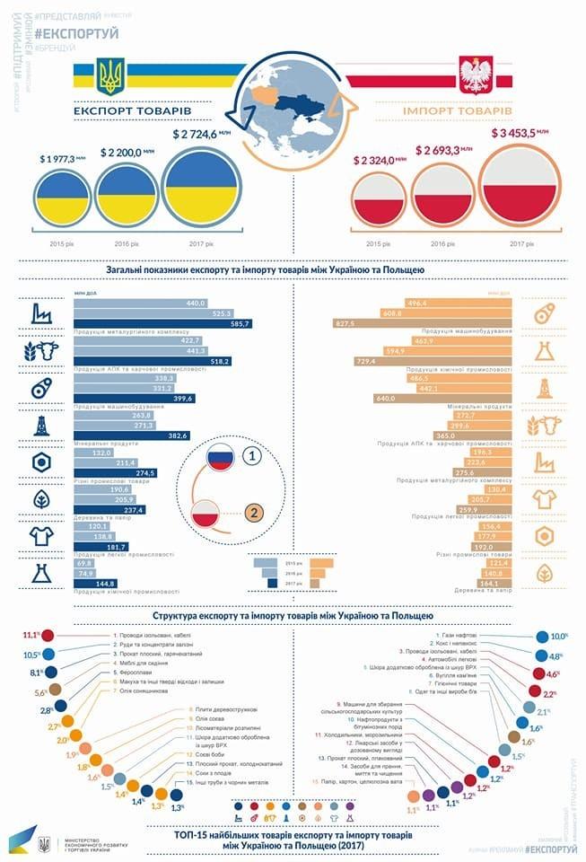 Інфографіка, міністерства економічного розвитку і торгівлі України
