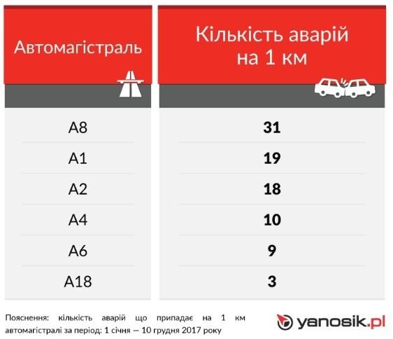 Количество аварий на автомагистралях в Польше 2017